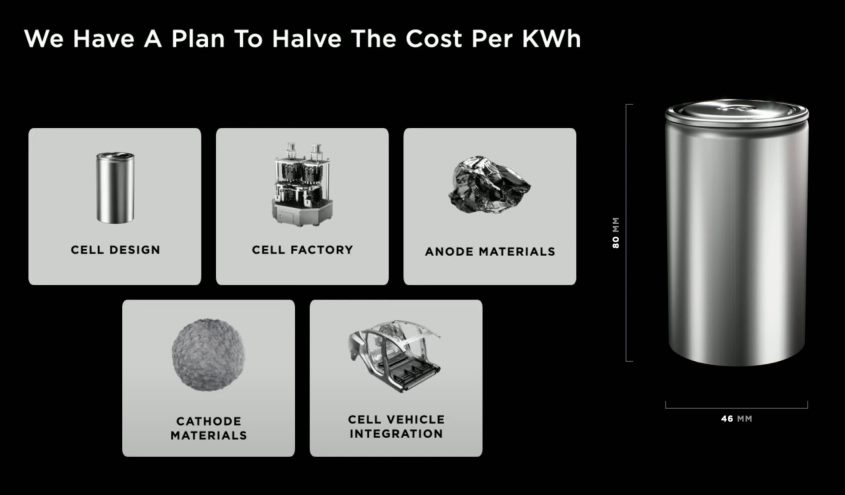 tesla-battery-day-2020